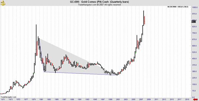 gold comex quarterly