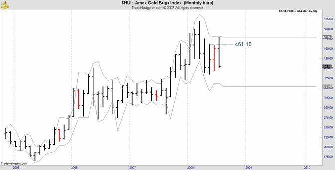amex gold bugs index