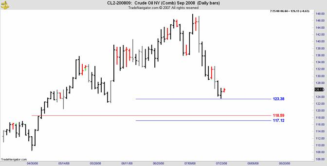 crude oil daily sep 2008