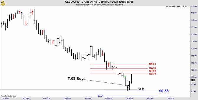 crude oil cl2 2008 10