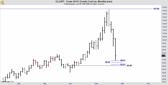 Crude Oil is bouncing