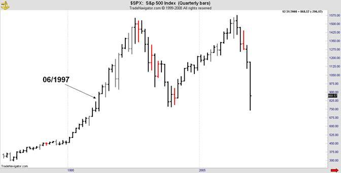 sp500 index quarterly