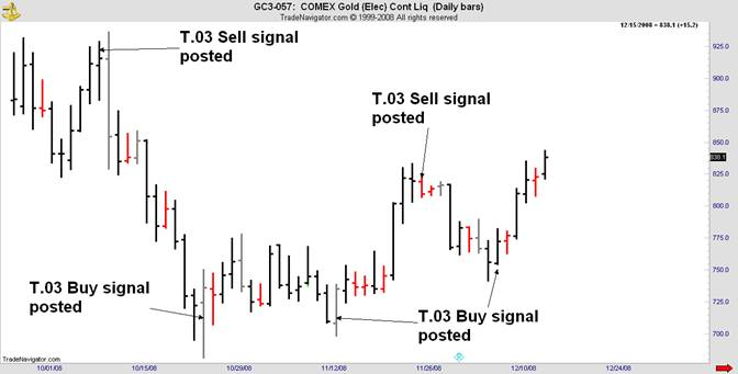 comex gold sell signal