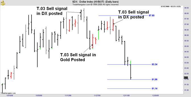sell signal dollar