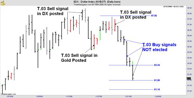dx sell signal