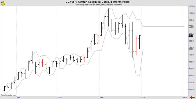 comex gold buy signal