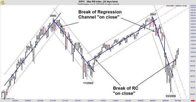 break of regression