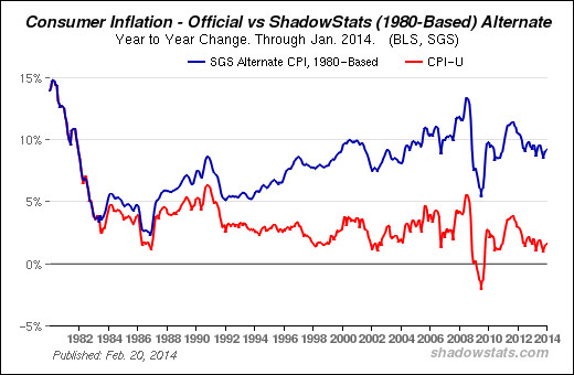 consumer inflation 1980 to 2014