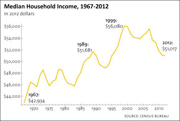 median household income 1967 to 2012