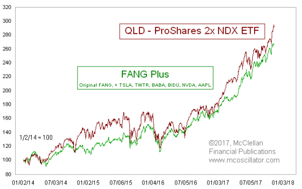 FANG Plus vs QLD