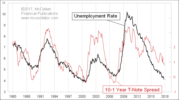 10-1 yield spread and unemployment rate