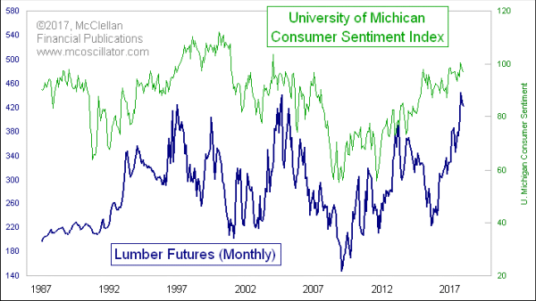 Lumber prices and consumer sentiment