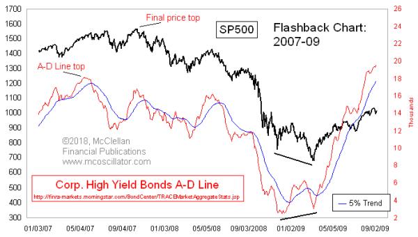 High yield bond A-D Line 2007