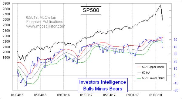 Investors Intelligence Bull-Bear Spread