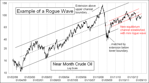 rogue wave in crude oil