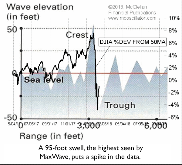 rogue wave with 50MA deviation overlay