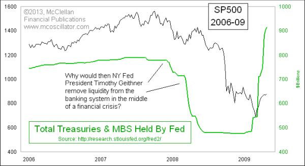 Quantitative tightening 2007-08