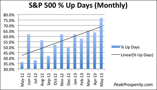 The S&P 500 Is Now a Gambler's Paradise With 76 9% Up Days in May So