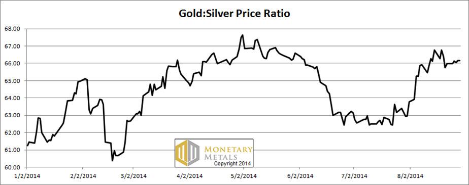 price gold silver ratio 2 sep