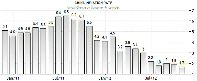 Positive Numbers Out of China Supporting Risk Assets
