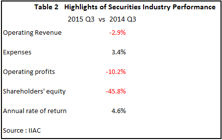 highlights securities industry performance