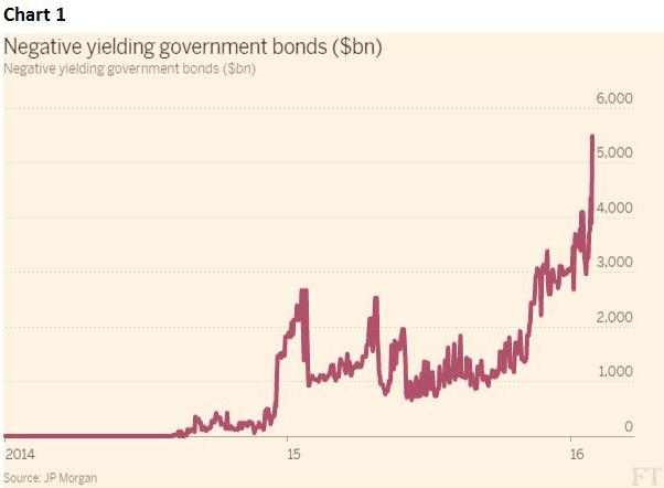 Negative yield government bonds