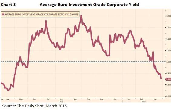 average Euro investment grade corporation