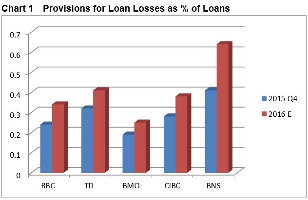 provisions loan losses