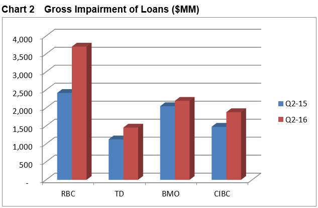gross impairment of loans