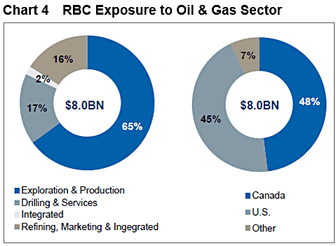 RBC exposure