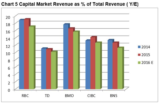 capital market revenues