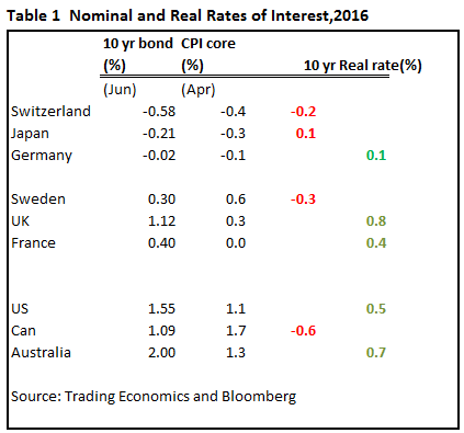 nominal and real rates