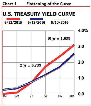 flattening of the curve