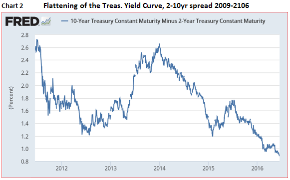 flattening of the treasury yield curve