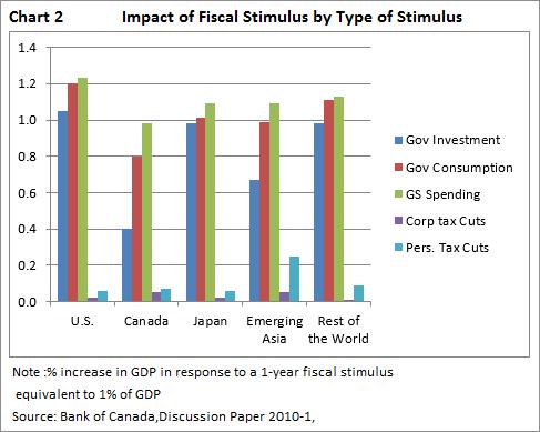 impact fiscal stimulus type