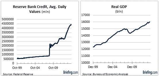reserve bank credit gdp 1999 to present
