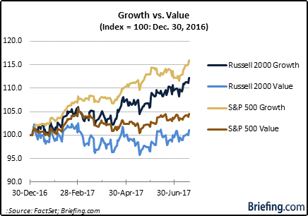 Growth vs Value YTD