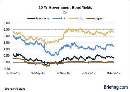 10 yr government bonds yields