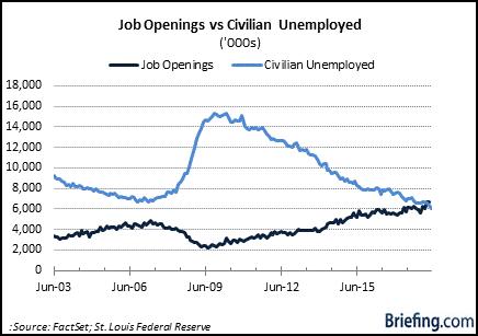 JOLTS Unemployment