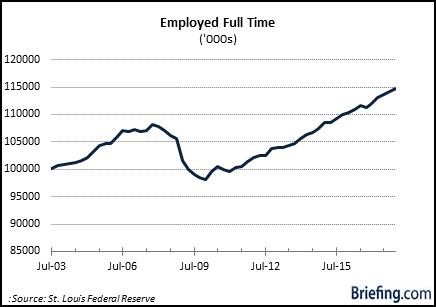 employed full time