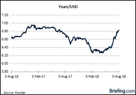 yuan usd