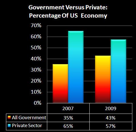 government vs private