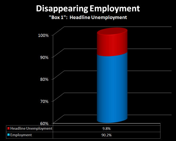 Disappearing Employment