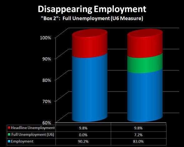 Disappearing Employment U6