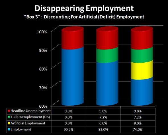ariticial employment