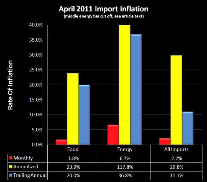 april 2011 import