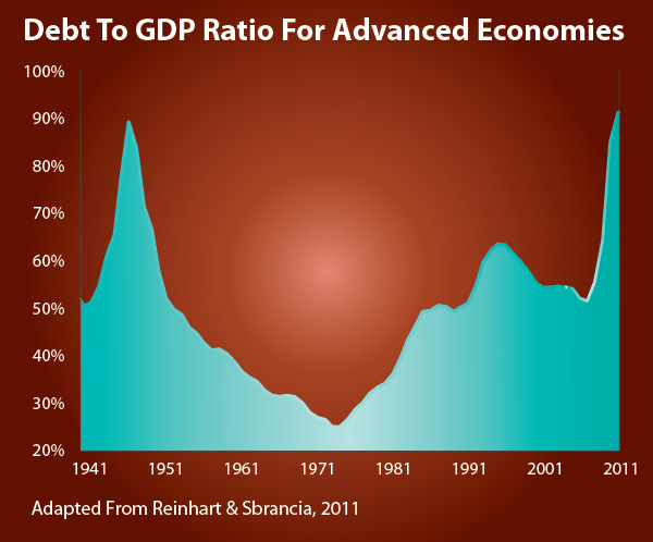 debt to gdp ratio for advance economies