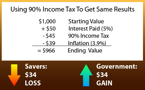 income tax to get same results