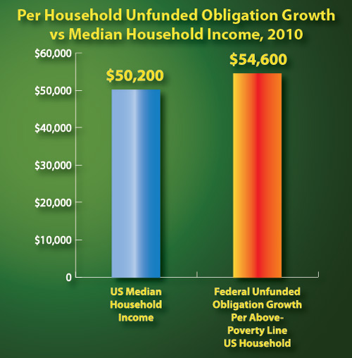 growh vs median household income 2010