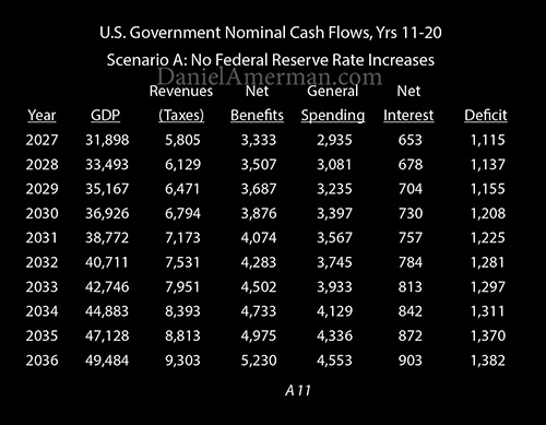 cash flows years 11-20